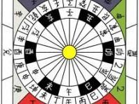 Les bases de l'astrologie chinoise