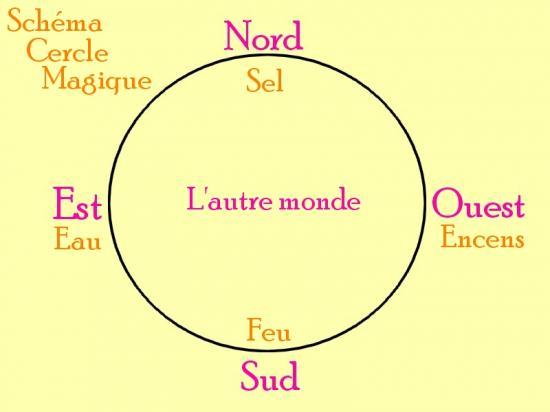 Le cercle magique est un rituel à respecter
