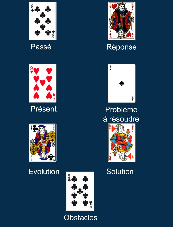 le tirage des sept cartes