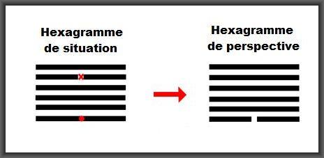 hexagramme de perspective
