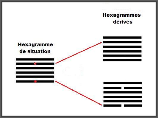 hexagrammes dérivés